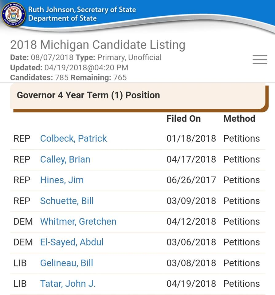 A screenshot of Gubernatorial Candidates as of April 19th at 4:20 PM