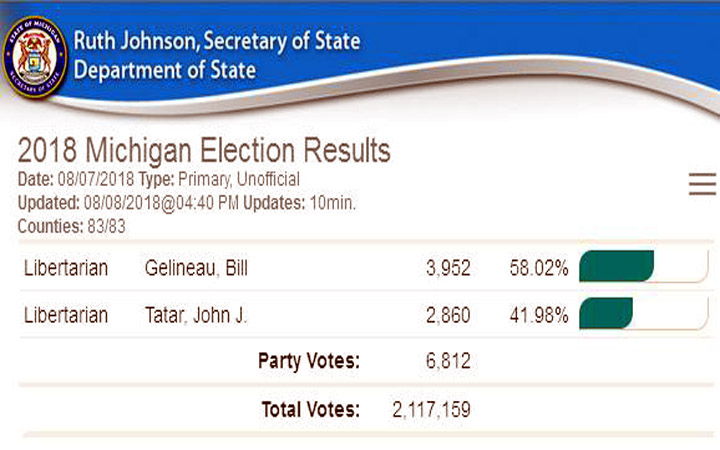 Libertarian primary results as reported by the Secretary of State.