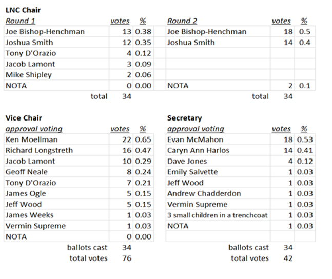Second Sitting Officer Election Results